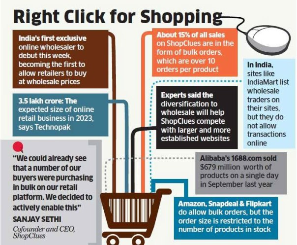Right Click Fro Shopping