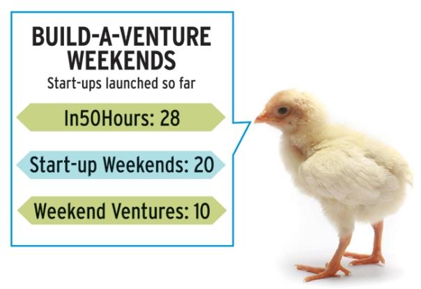 Ventures Startups