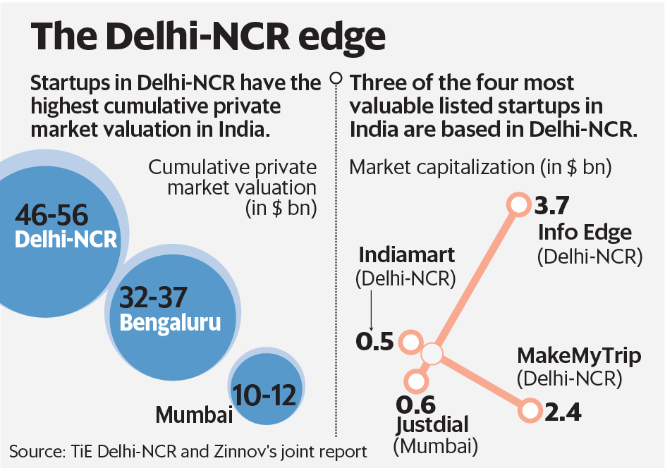 With 10 unicorns, Delhi-NCR is the new startup capital of India: Report