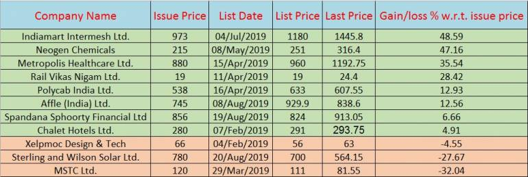 8 out of 11 IPOs listed in 2019 have done well so far. What's the way ahead?   MoneyControl